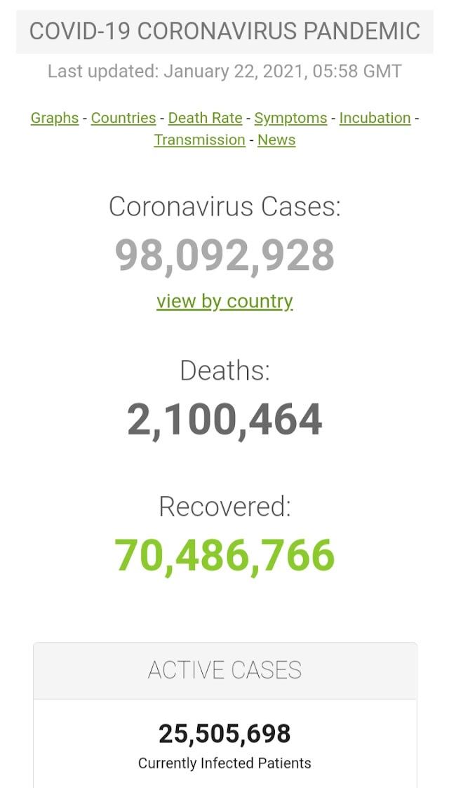 Kasus Covid-19 di Seluruh Dunia per 22 Januari 2021 ( 07:52GMT)