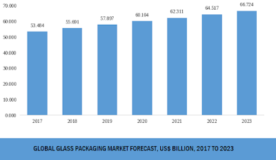 global glass packaging market size