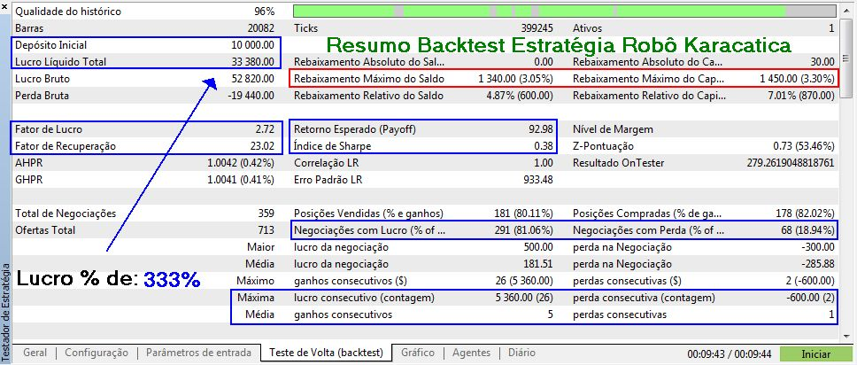 RESULTADOS DO BACKTESTS PARA 9 MESES (JAN/SETEMBRO 2020)