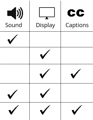 Chart with Sound, Display and Captions at the top and checkboxes with the variations in which you can watch a video. sound only, display only, display & captions only, display & sound only, display, sound & captions.