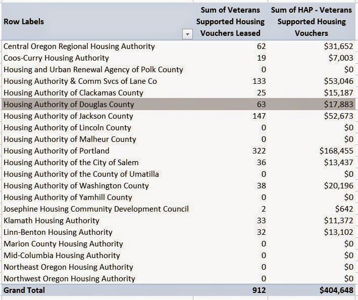 Oregon Housing Blog: 8/3/14