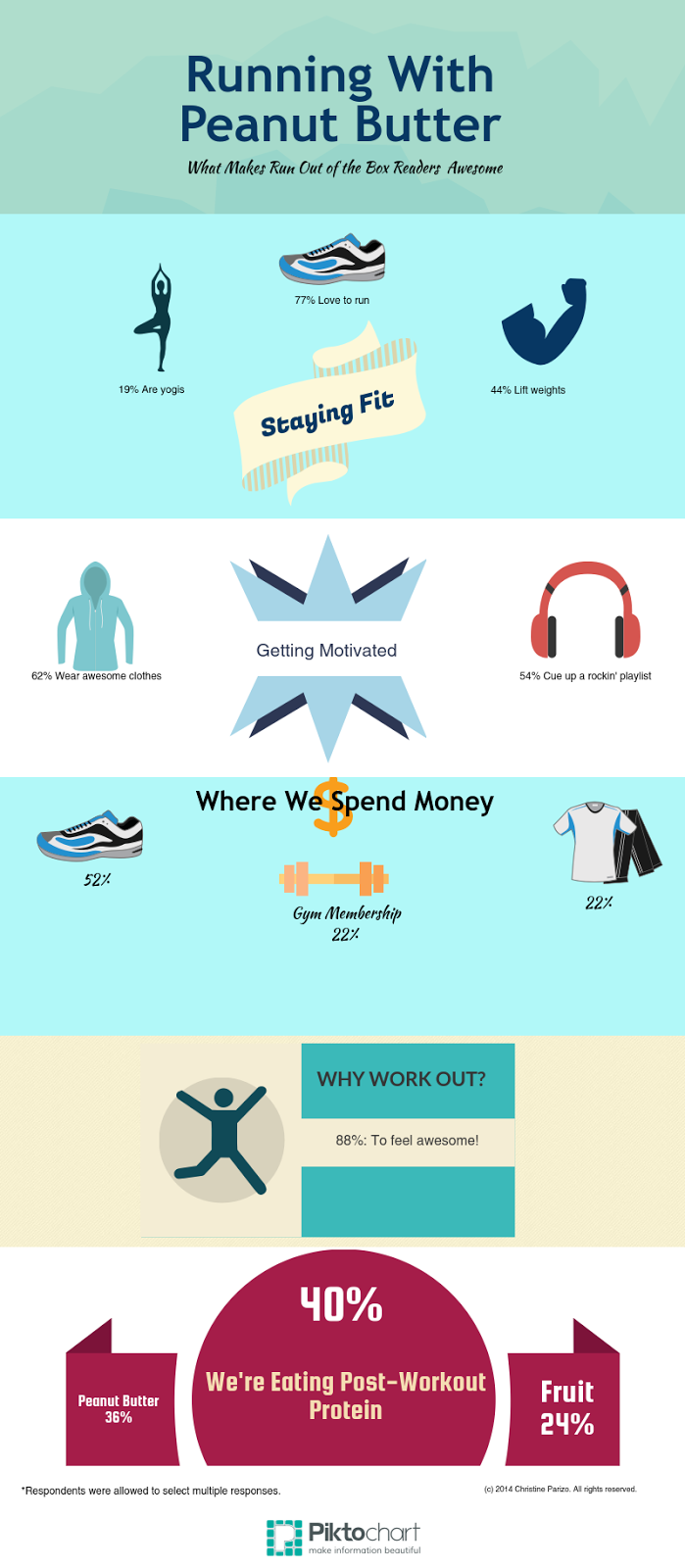 Running with Peanut Butter Infographic