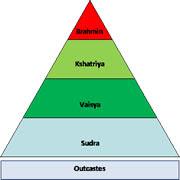Origin and History of Castes, Caste In India, What Is Caste? , Brahmin, Kshatriya, Vaishya, Shudra,