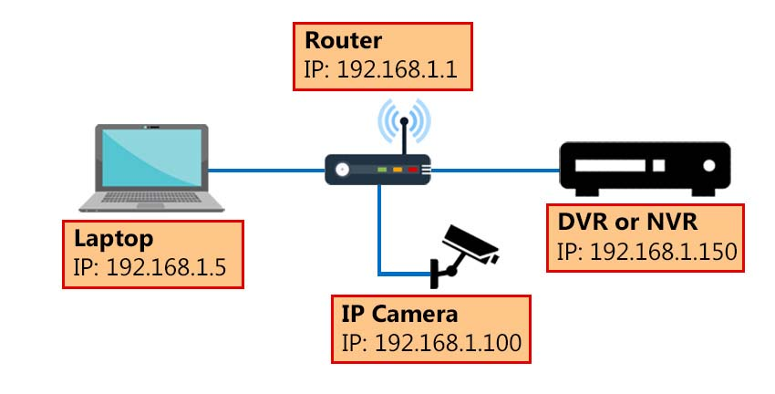 How to make a Hikvision IP camera work on other NVR brands