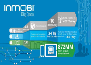 InMobi-Big-Data-Indian-mobile-ad-network-for-advertising-on-mobile-phone-users-350x250