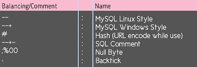 Daftar Balancing/Comment SQL Injection