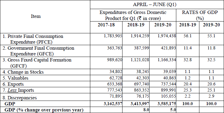 QUARTERLY ESTIMATES OF EXPENDITURES OF GDP IN Q1 (APRIL - JUNE) OF 2019-20
