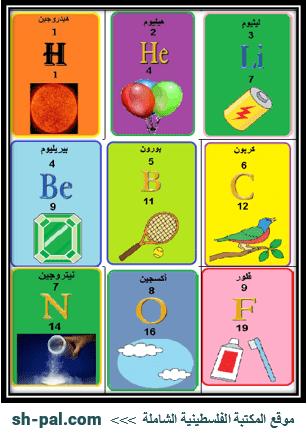 بطاقات للعناصر في العلوم للصف الثامن الفصل الثاني