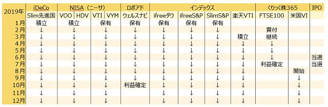資産運用遍歴(2019年株)