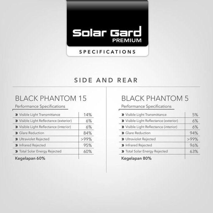 solar gard black phantom kegelapan 60-80