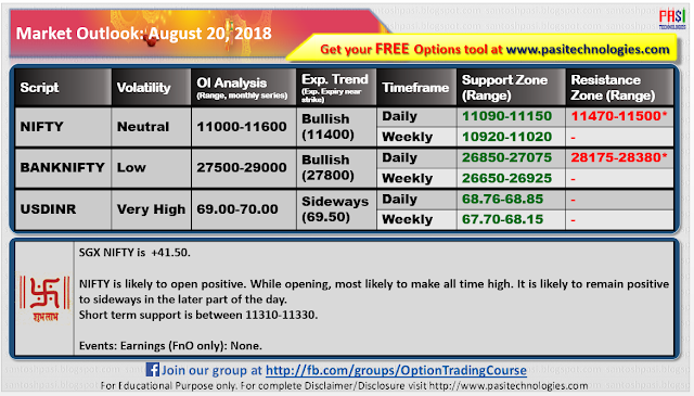Indian Market Outlook: August 20, 2018