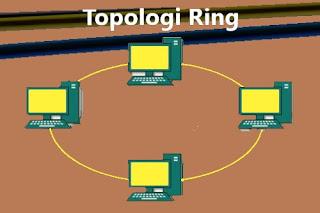 Topologi Ring: Pengertian, Gambar, Karakteristik, Kelebihan dan Kekurangannya