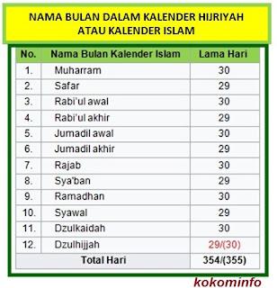 nama bulan dalam kalender islam atau kalender hijriyah
