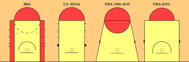 NBA 球迷必備的籃球詞彙 (場地及規則篇) - 禁區