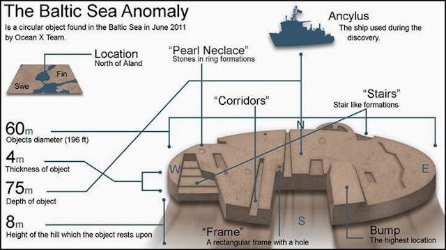 La Anomalía del Mar Báltico en detalle