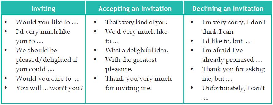 Gambar ungkapan contoh dialog Accepting an Invitation