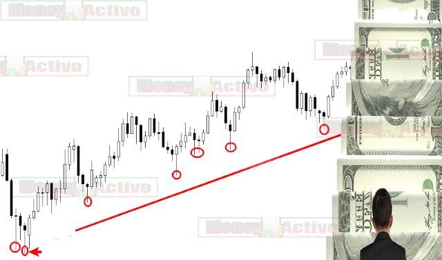 Sigue la tendencia y el dinero te seguirá