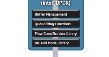 Intel DPDK | SHENGLIANG SONG's BLOG