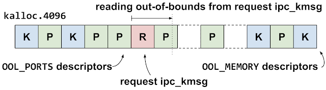 This diagram shows the kalloc.4096 heap groom. The attackers are trying to get the request ipc_kmsg to fall in a gap just before one of the out-of-line ports descriptors. If this happens, then the out-of-bounds read will read off of the end of the ipc_kmsg and over in to an out-of-line ports descriptor.