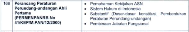 Kisi-kisi Materi SKB CPNS 2021: Perancang Peraturan Perundang-undangan (Ahli Pertama)