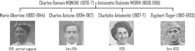 Famille MONGNE MORIN