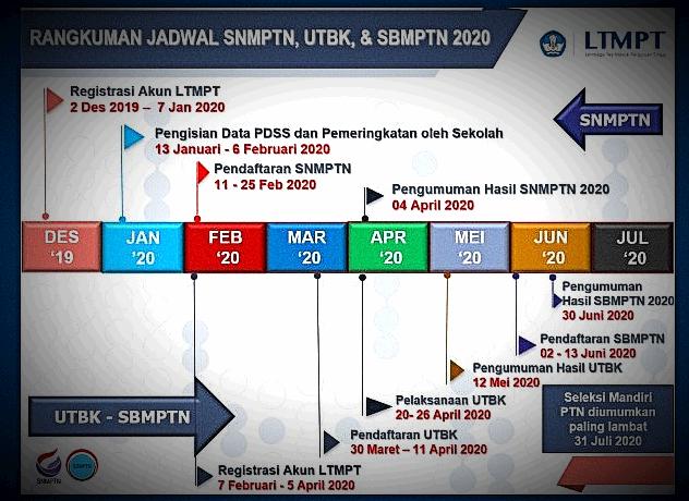 jadwal pendaftaran snmptn, sbmptn dan utbk 2020