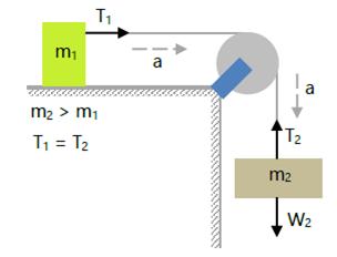 Hukum Newton Gambar 8