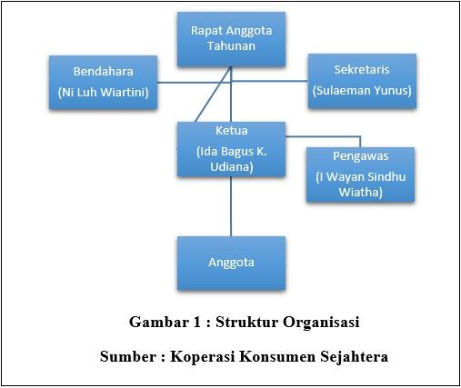 Susunan Organisasi PPKI | Ketua, Wakil Ketua, Struktur Keanggotaan