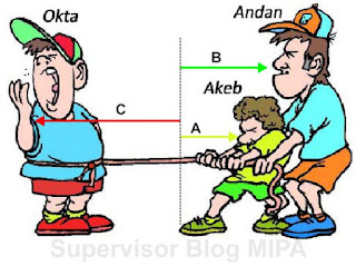 analisis resultan vektor sejajar atau segaris