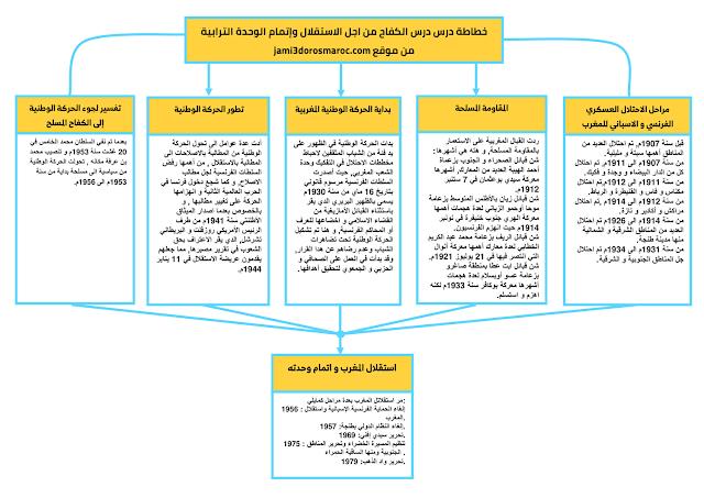 خطاطة درس المغرب الكفاح من اجل الاستقلال واتمام الوحدة الترابية