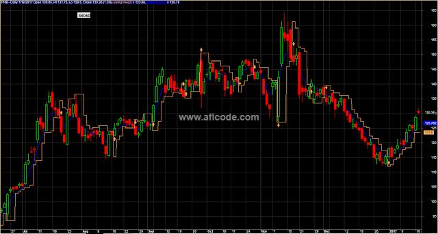 Swing-Trading-Expert-System