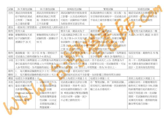 台灣營養師Vivian【法規懶人包】2020/12新版健康食品安全性評估方法