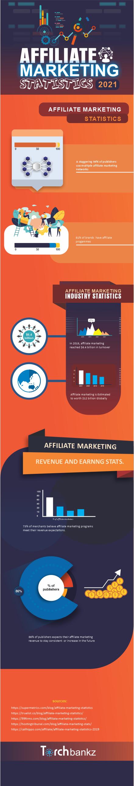 Affiliate Marketing statistics infographic
