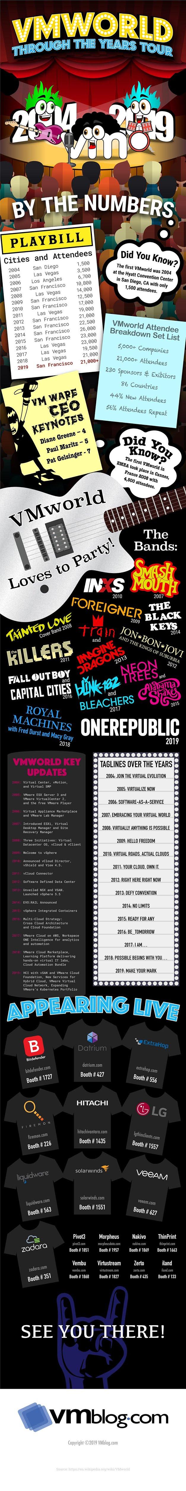 VMworld Through the Years Tour 2004 to 2019 #infographic