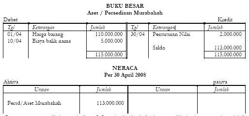 Akuntansi Pengadaan Barang Aset Persediaan Murabahah 6