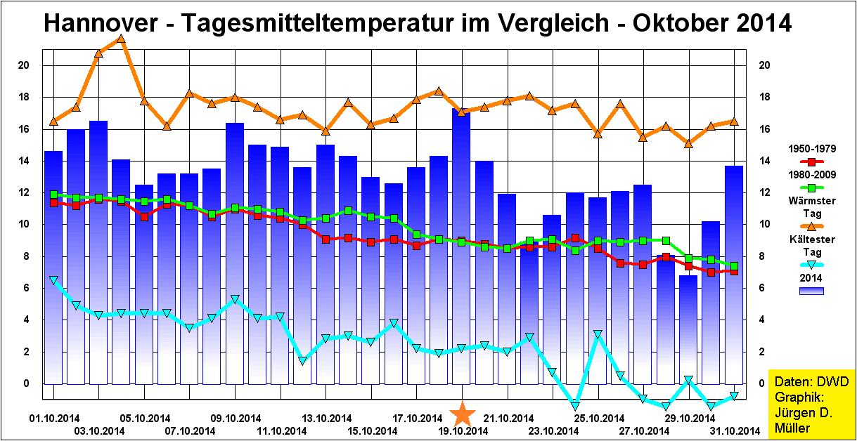 Tagesmitteltemperatur, Rekordtemperaturen