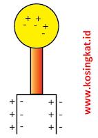 kunci jawaban ipa kelas 9 halaman 192 - 195 uji kompetensi 4