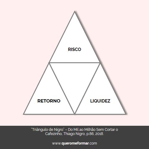 Triângulo de Nigro