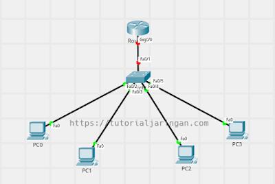 3 Hal Yang Harus Dilakukan Setelah Install Cisco Packet Tracer!
