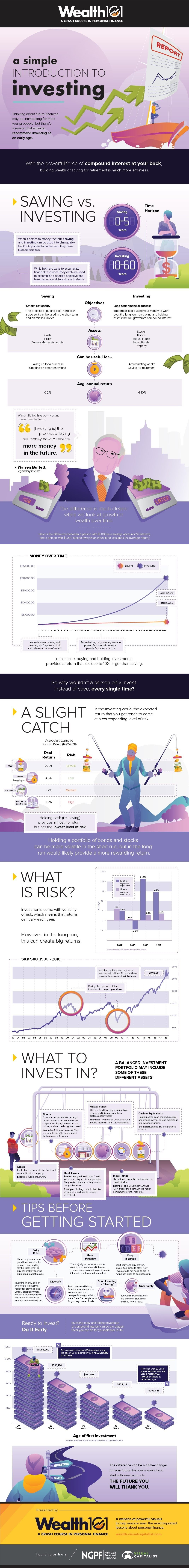 A Simple Introduction to Investing #infographic