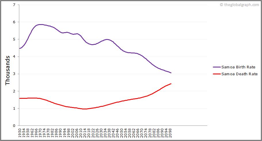 Samoa  Birth and Death Rate