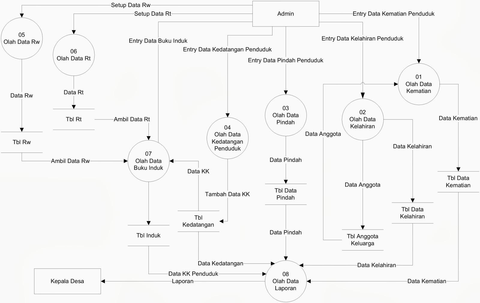 DFD - Data Flow Diagram Sistem Informasi Kependudukan ...