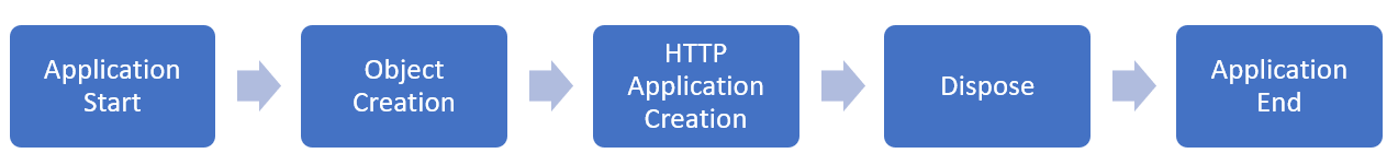 BRIEF EXPLANATION OF ASP. LIFECYCLE OF APPLICATIONS IN NET