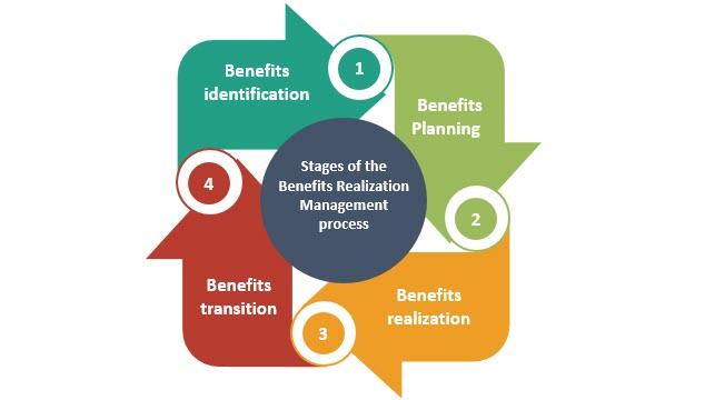 Benefits Realisation Management process