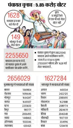 Bihar Panchayat Chunav 2016