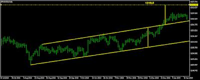 توضيح إتجاه الذهب داخل القناة السعرية الصاعدة: Ascending Channel / Rising Channel.
