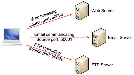TCP_Multiplexing_port_numbers