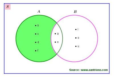 selisih dua himpunan dengan diagram venn