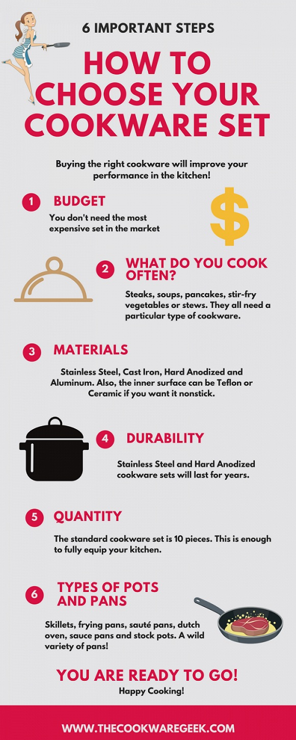 How to Choose Best Pots and Pans for the Kitchen