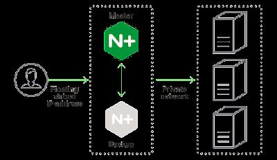 Load Balance Kominfo NGINX Plus Terbaik